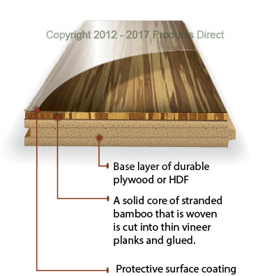Flooring Plank
