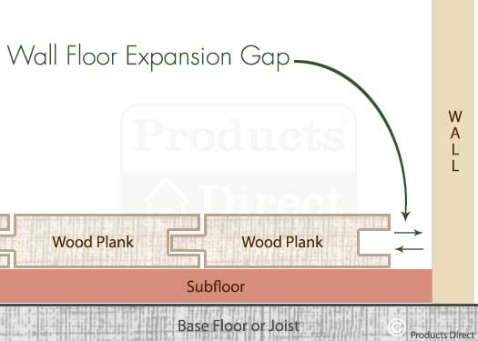 Wood floor expansion joint best 70 master bathroom for Wood floor expansion gap