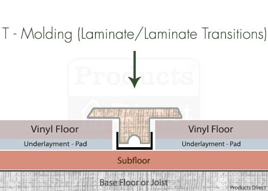 T–Molding Laminate / Laminate  Transitions Graphic