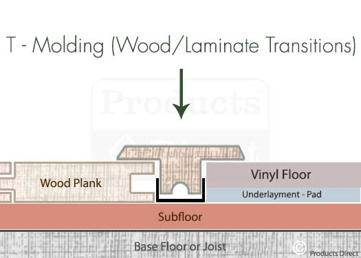 T–Molding Wood / Laminate Floor Transitions Graphic