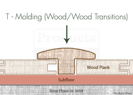 T Molding Wood / Wood Floor Transitions Graphic